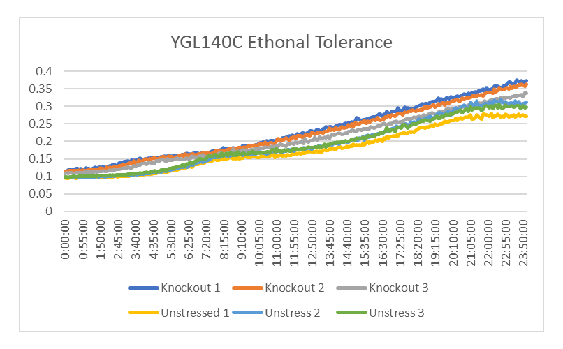 YGL140C ethonal.png