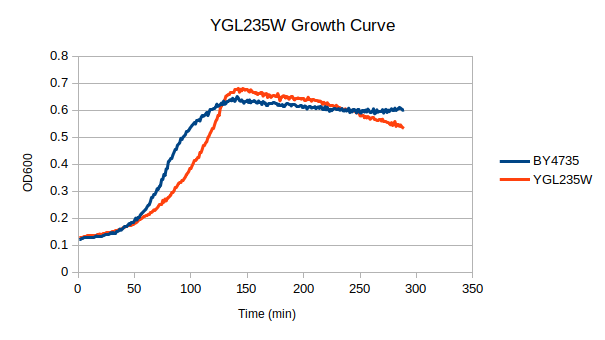 ygl235w growth.png