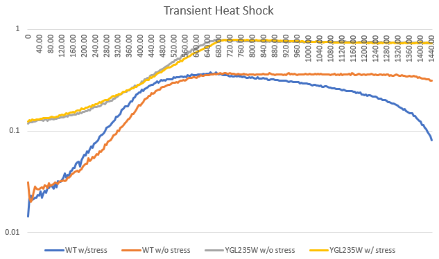 YGL235W Heat Shock.PNG