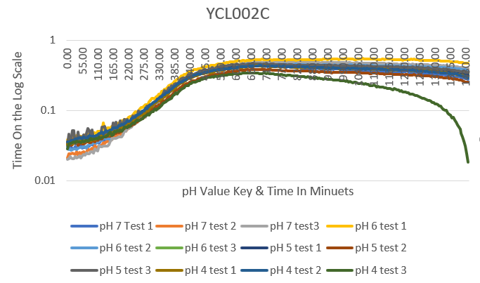 YCL002 data.PNG