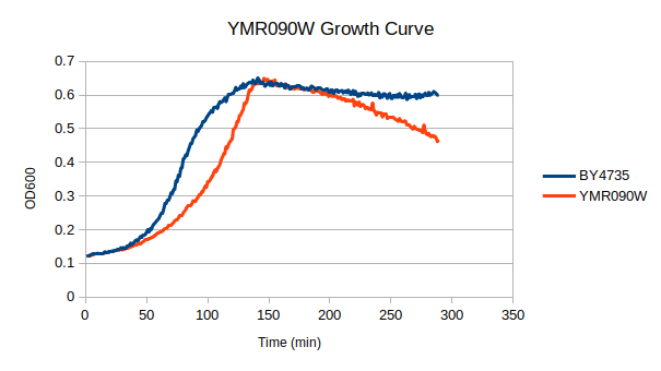 ymr090w growth.png