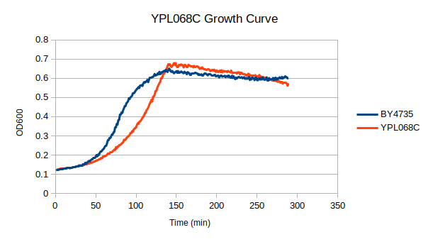 ypl068 growth.png