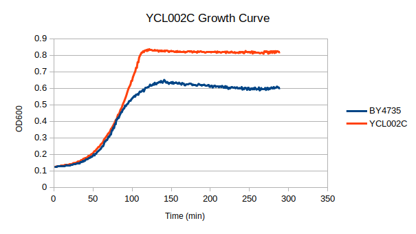 ycl002c growth.png