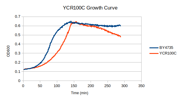 ycr100c growth.png