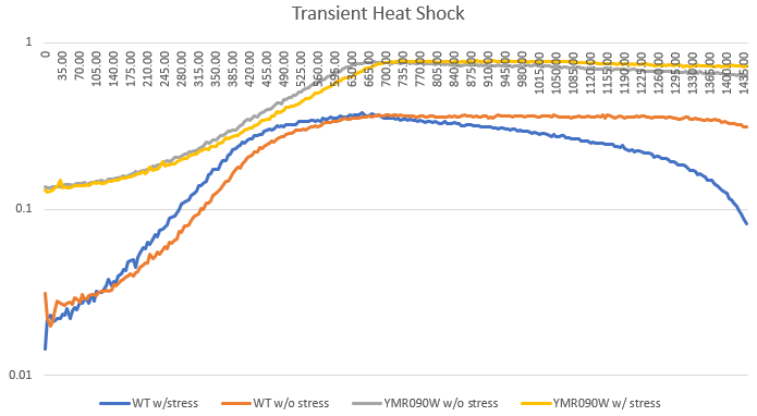YMR090w Heat Shock.PNG