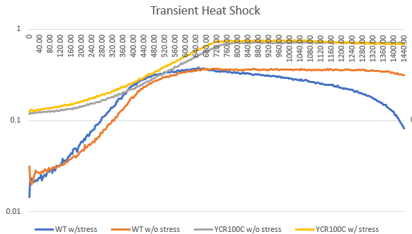 YCR100C Heat Shock.PNG