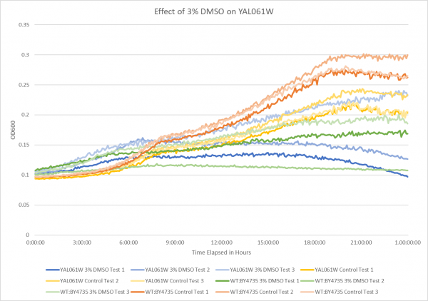 Effect of 3% DMSO on YAL061W.png