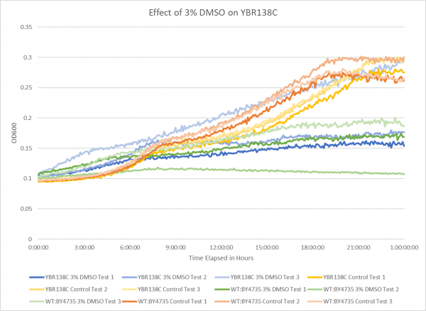 Effect of 3% DMSO on YBR138C.png
