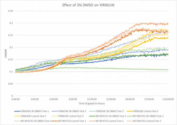 Effect of 3% DMSO on YJR061W.png